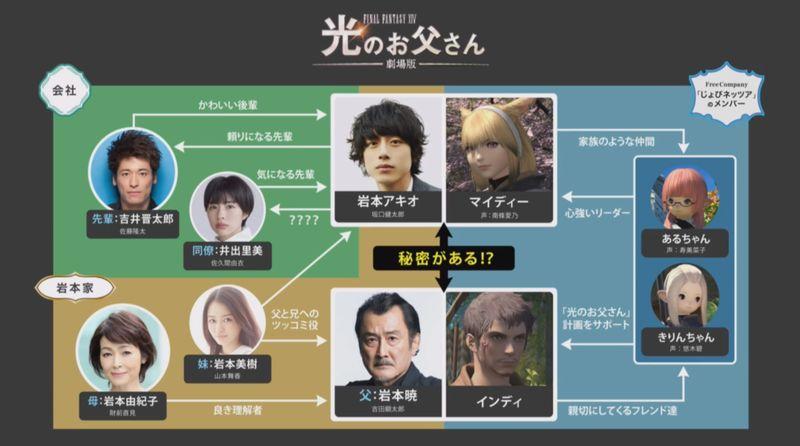《最终幻想14 光之父亲》将于6月上映剧场版 主要演员换新