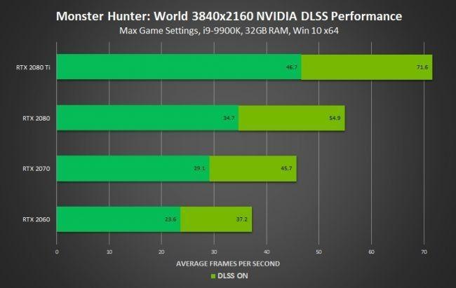 PC版《怪物猎人世界》将支持DLSS技术 RTX显卡突破4K60帧