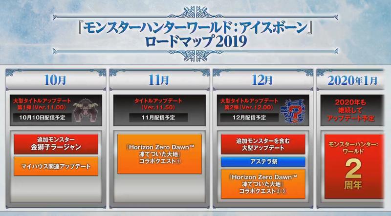 《怪物猎人世界 Iceborne》更新计划公布 每月都将带来新内容