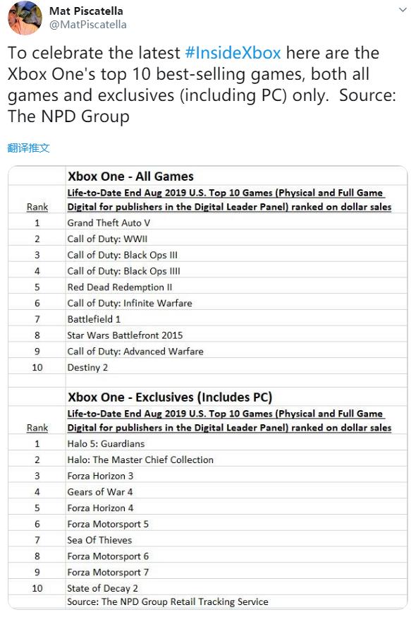 《GTA5》领跑美国PS4游戏销量榜 《荒野大镖客2》位居第二