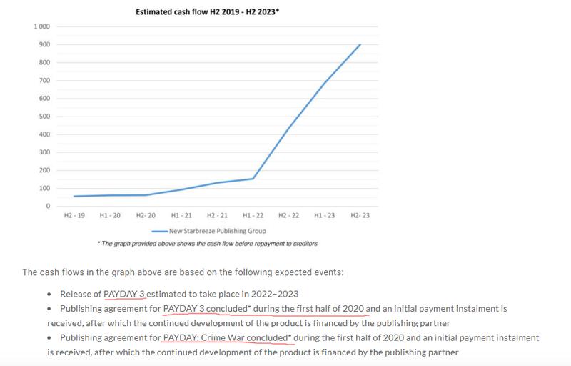 Starbreeze表示《Payday3》预计2022