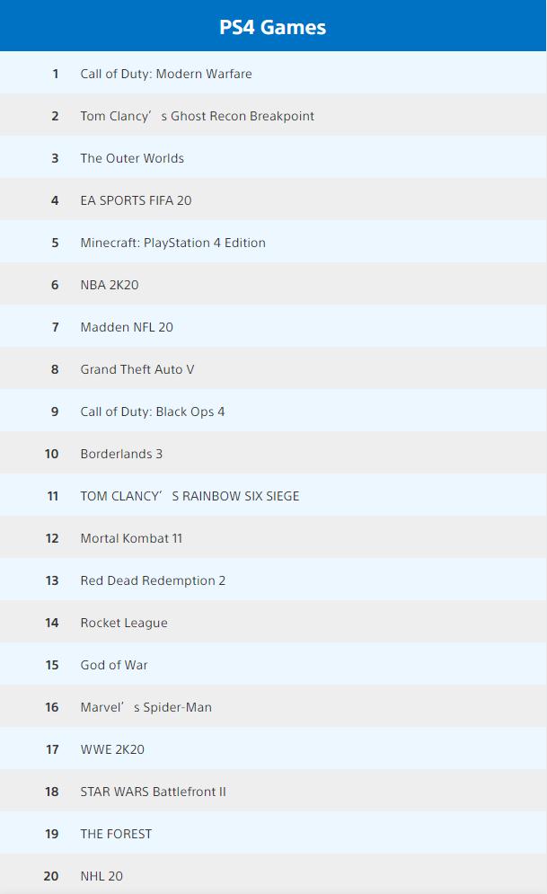 PlayStation美服10月销量排行榜 《使命召唤 现代战争》登顶