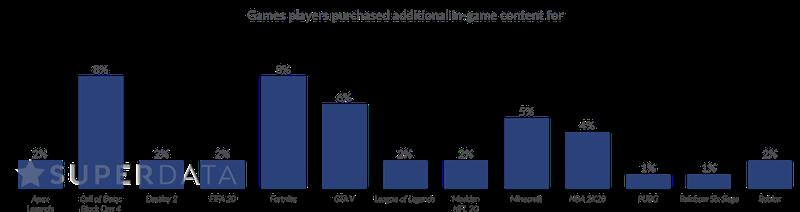 主機遊戲微交易支出減少 玩家對他人意見更加敏感