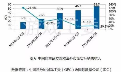 回望2019:中國游戲產業迎來新轉變