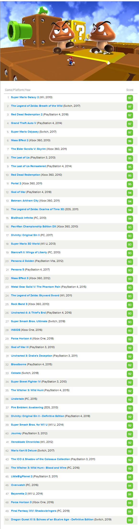 MC十年评分排行榜 《旷野之息》《GTA5》等5作并列