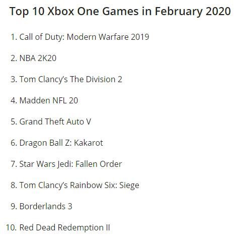 美国二月游戏销量排行榜 《使命召唤 现代战争》位居榜首