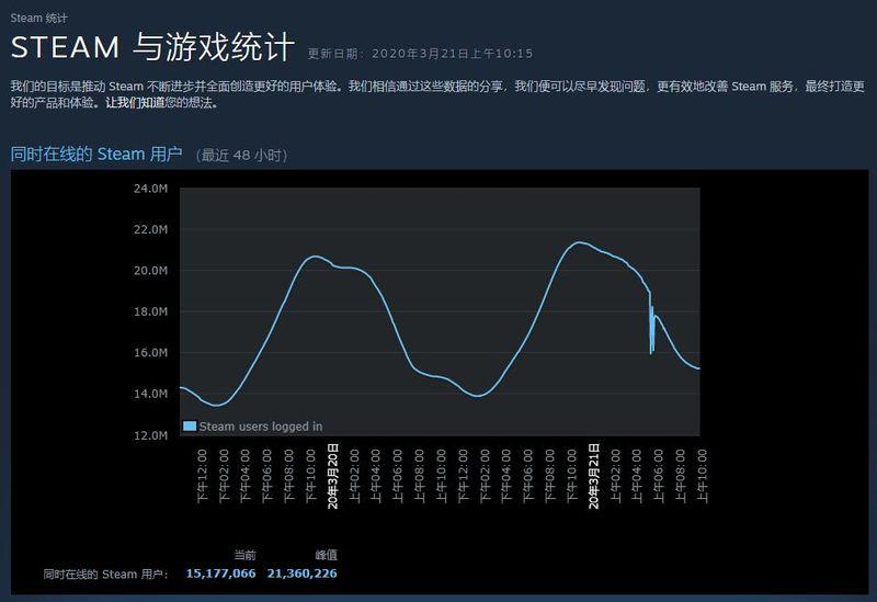 Steam在線用戶數創新高 最高峰值突破2100萬大關
