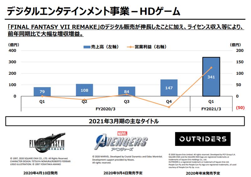 Square Enix公开20-21财年Q1财报 游戏事业表现出色