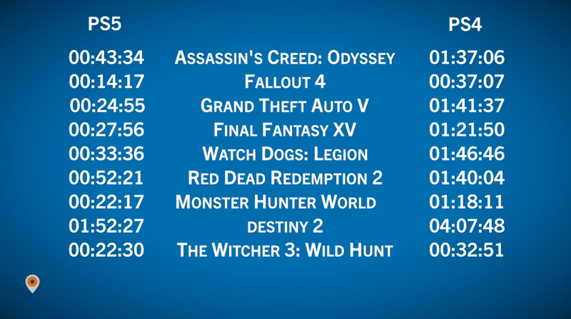 PS5 VS PS4 Pro九款大型游戲讀盤時間對比