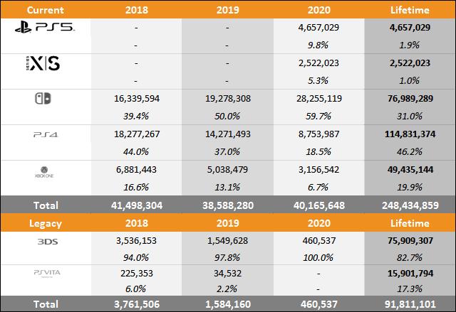 PS5、XSX/S、Switch等7种主/掌机总销量一览 截至2021年1月