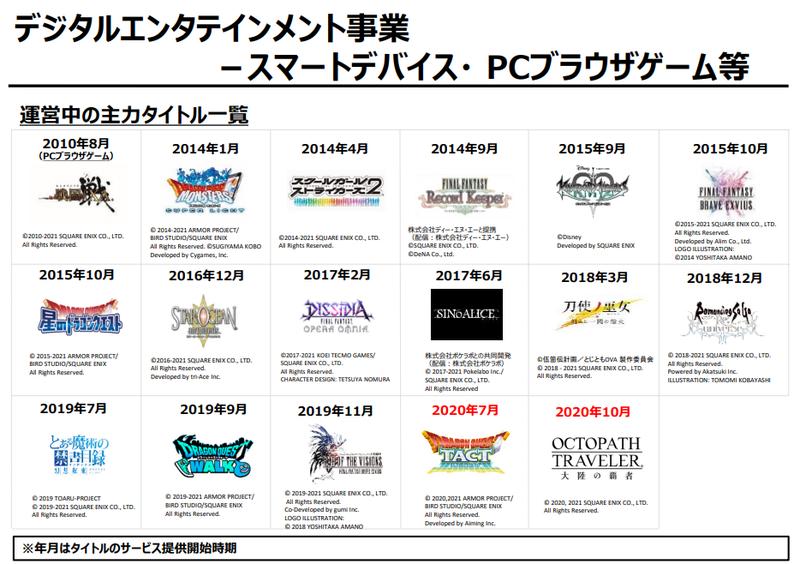 Square Enix公开20-21财年Q3财报 多业务表现出色实现盈利