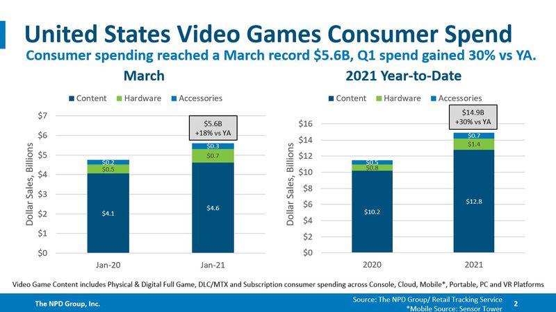 PS5创美国主机销售记录 第一季度美国主机市场同比增长30%