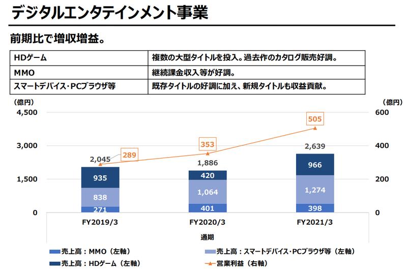 Square Enix 20-21财年年度财报 游戏业务蓬勃发展