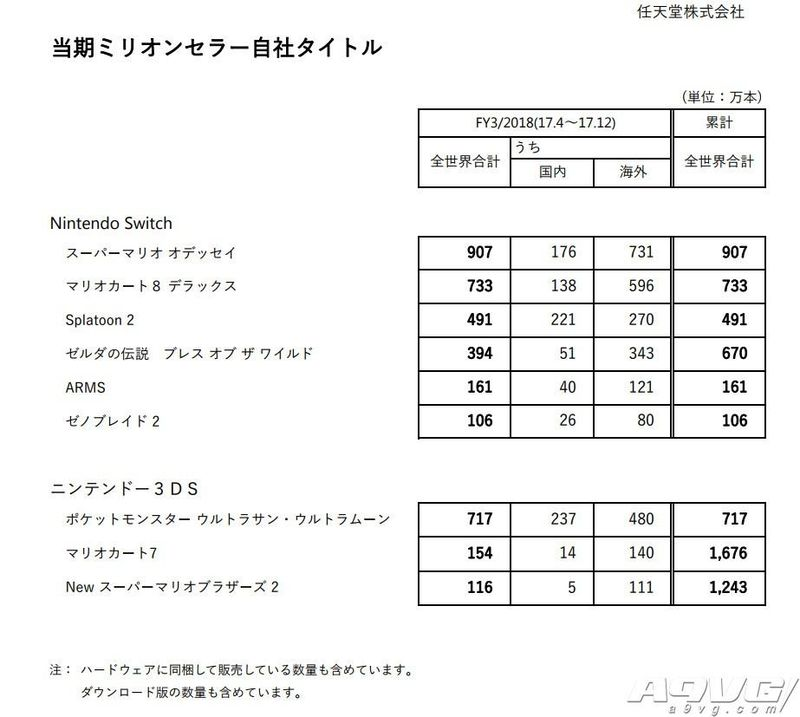 任天堂公布最新销量数据 Switch主机1486万台软件5257万份