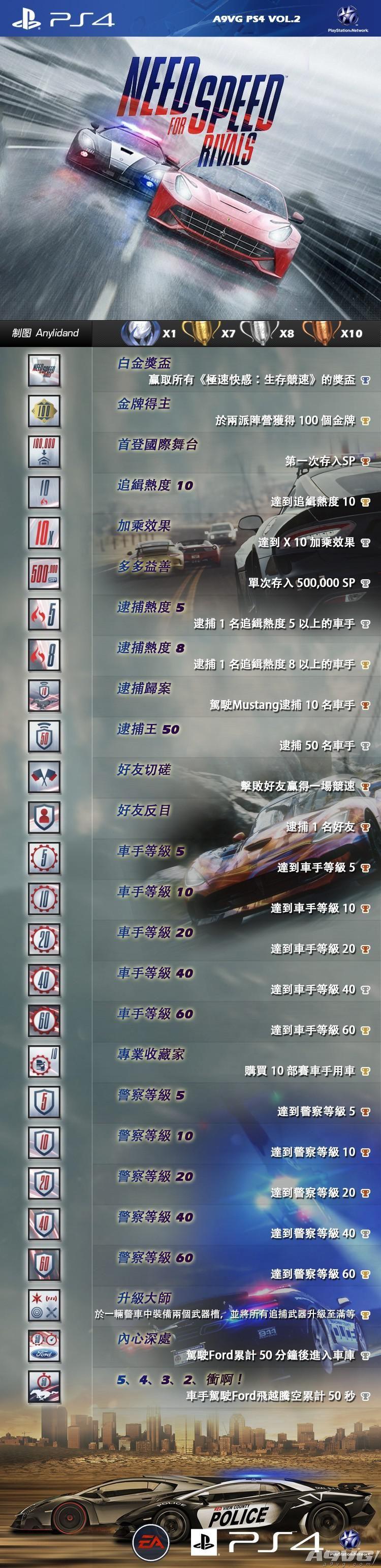 《极品飞车:对决》奖杯图表