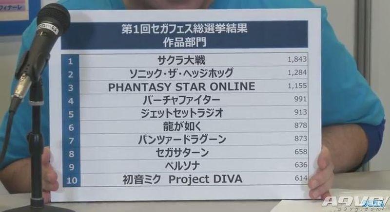 世嘉经典游戏复活投票结果公布 《樱花大战》位列第一