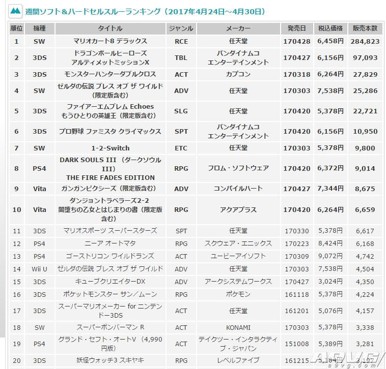 MC数据:《马里奥赛车8豪华版》28万套登顶日本周销榜