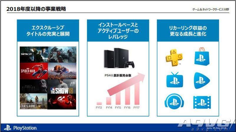 SIE社长:未来要更加重视独占游戏 PS4差不多该进入末期