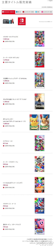 任天堂公布第3季财报与最新销售数据 大乱斗宝可梦均破千万
