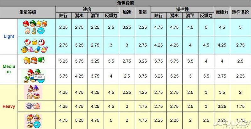 《马里奥赛车8》全角色全配件性能数据一览