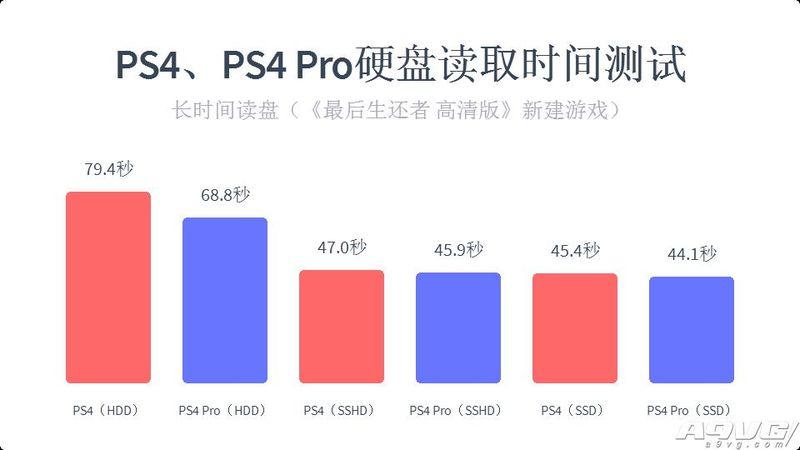 PS4 Pro详细测试:画质对比、固态硬盘读取时间、噪音测试等全解答