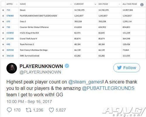 《绝地求生大逃杀》创造Steam同时在线玩家数量新纪录