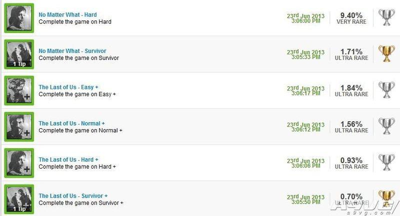 PS4《最后生还者》两周目取得所有难度的10个奖杯方法