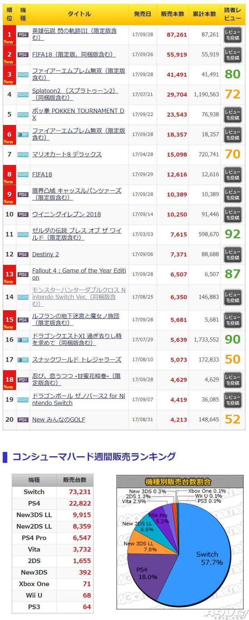 日本MC周销量速报 《闪之轨迹3》表现欠佳