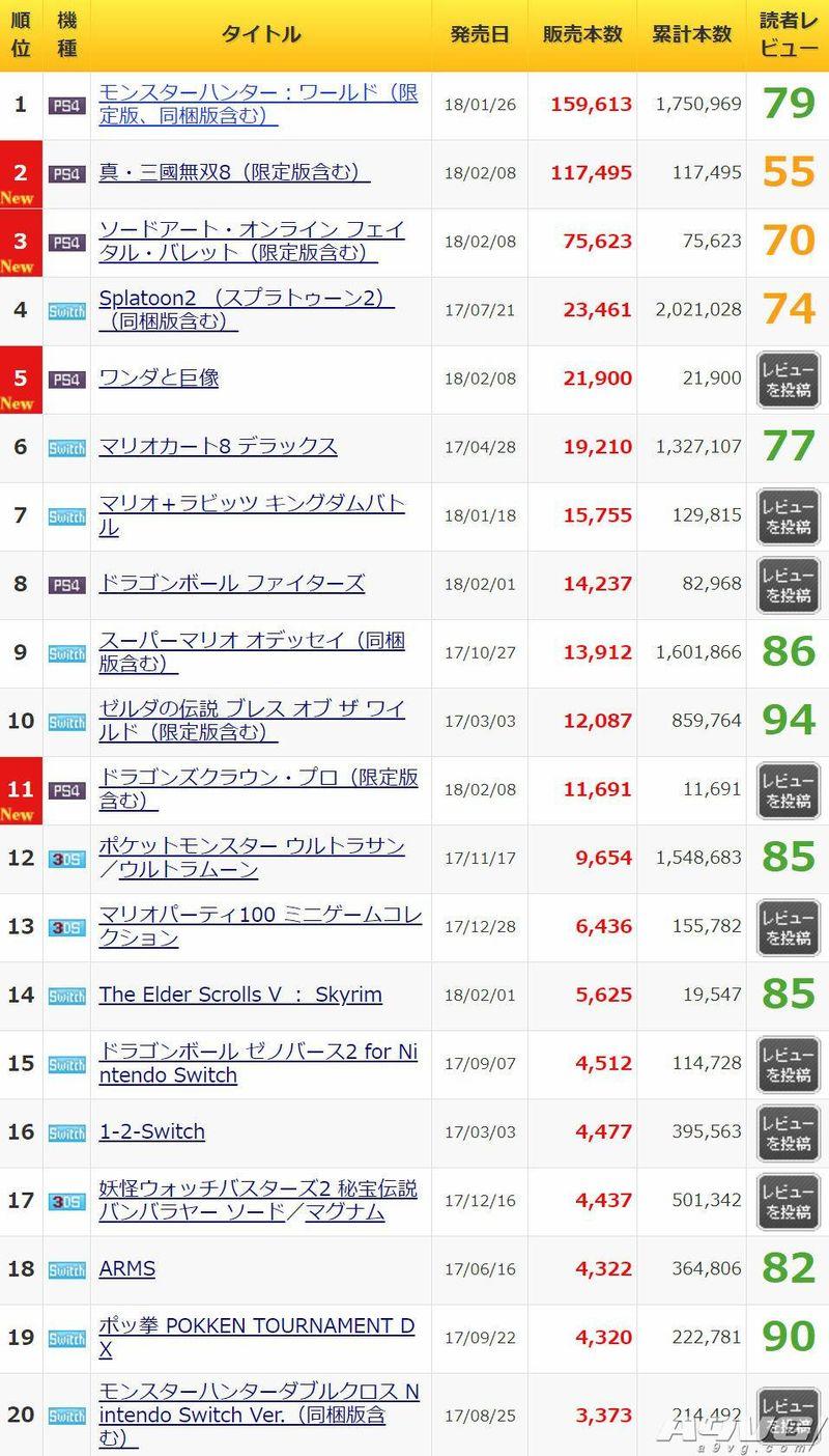 日本MC销量速报 《真三国无双8》首周破10万但不及前作