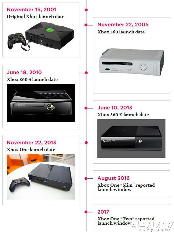 微软计划未来两年发售两款新Xbox主机 一台瘦身版一台加强版