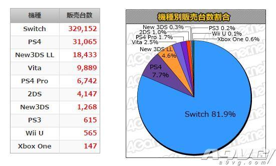 MC数据:《塞尔达传说 荒野之息》首周23万套 Switch版夺周销榜头名