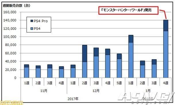 《怪物猎人世界》日本首周销量135万份 带动PS4主机热销