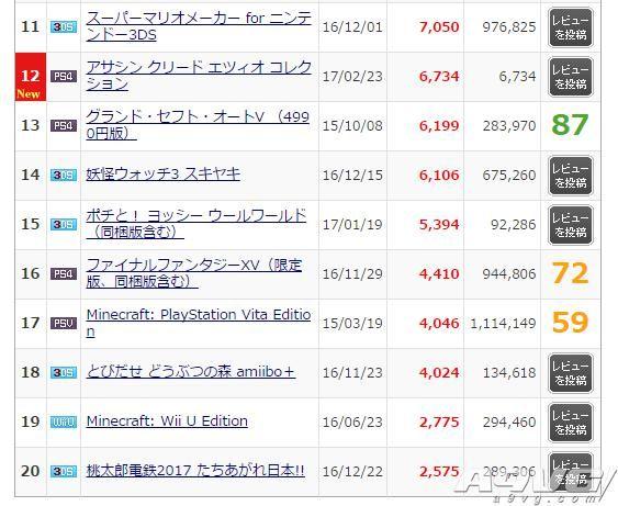 MC数据:《尼尔 机械纪元》19.8万套登顶日本周销榜