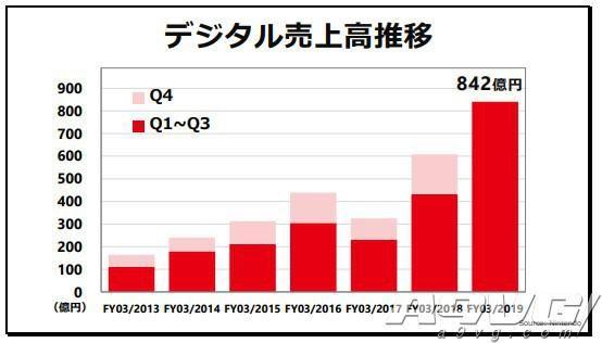 任天堂第三季度财报说明会要点汇总 三款大作助业绩增长