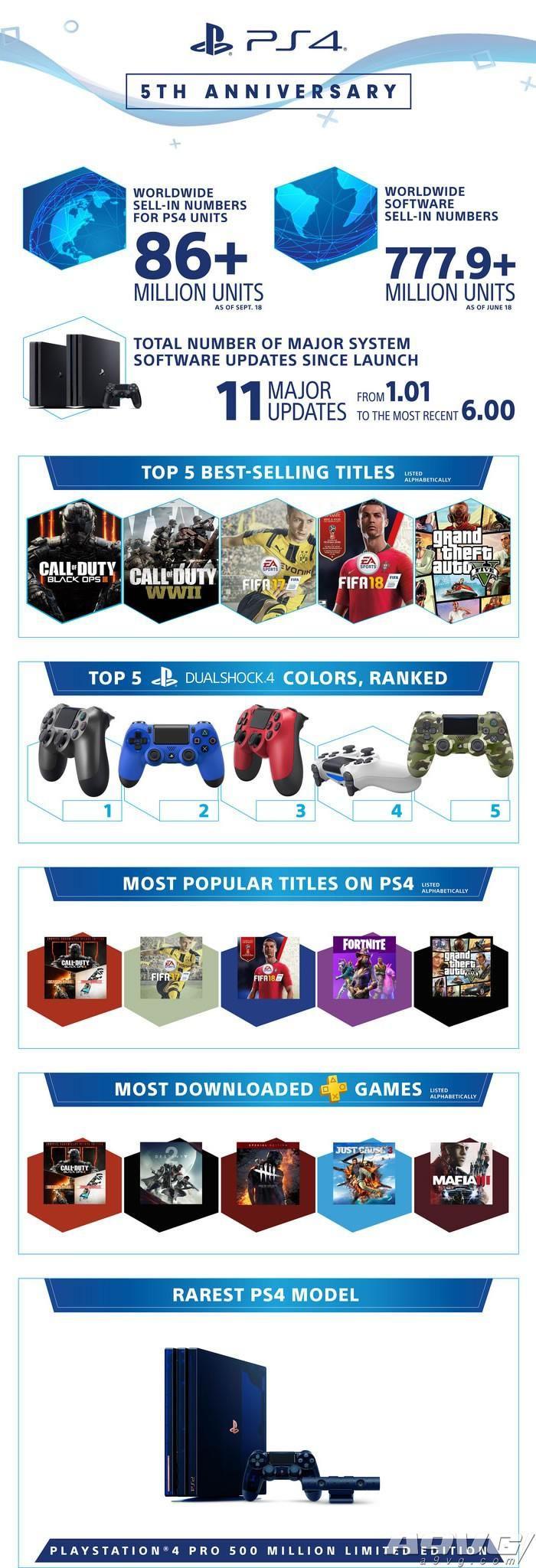 SIE公布PS4五周年各种统计数据 并推出CODBO4同捆主机