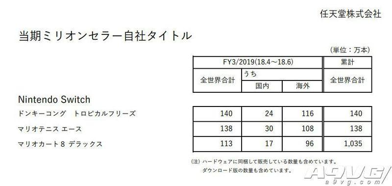 任天堂一季财报公布 三款游戏百万销量Labo累计139万