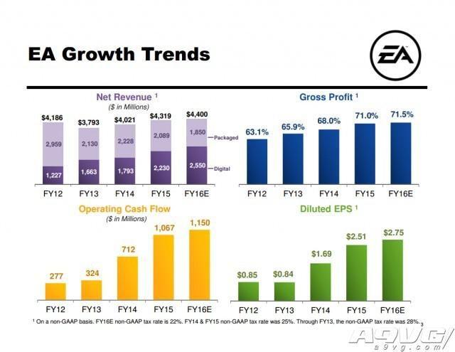 EA公开15财年第4季度财报 新作表现超预期