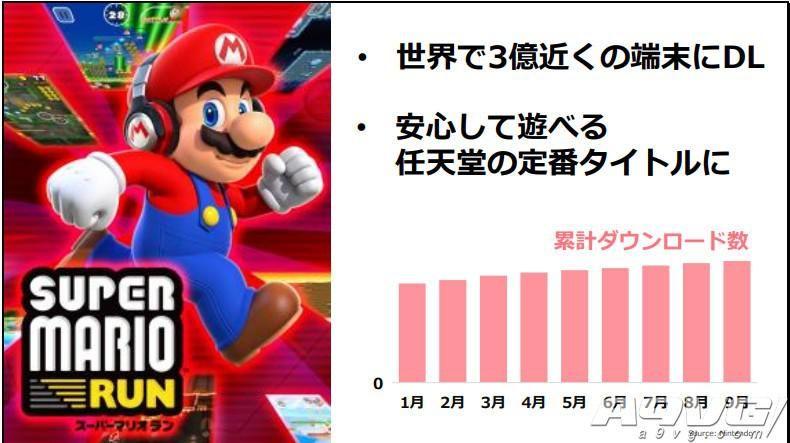 任天堂财报说明会要点汇总 《超级马里奥聚会》销量破150万