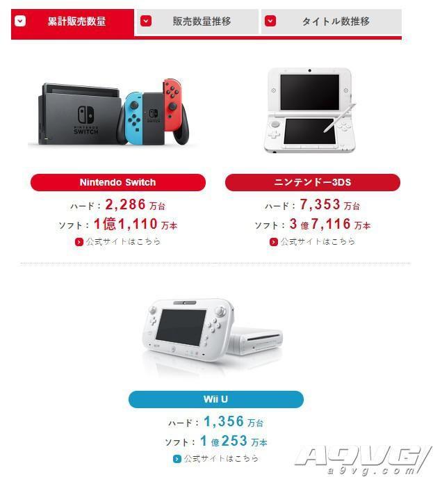 任天堂18-19上半年财报 Switch销量达2286万台软件1.1亿