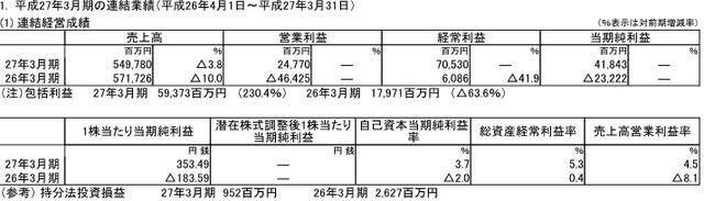 任天堂3月期决算 纯利润418亿日元 连续4年黑字!