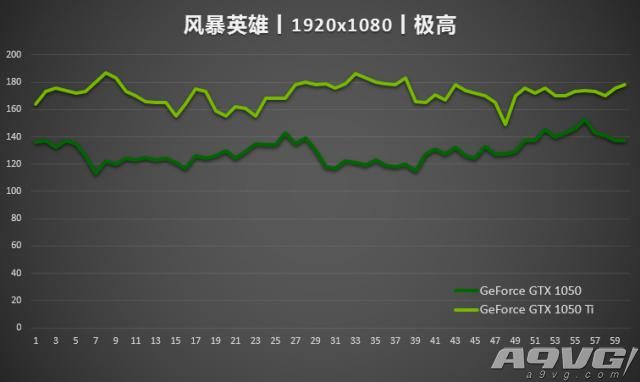 游戏装备新启点 GeForce GTX 1050系列体验